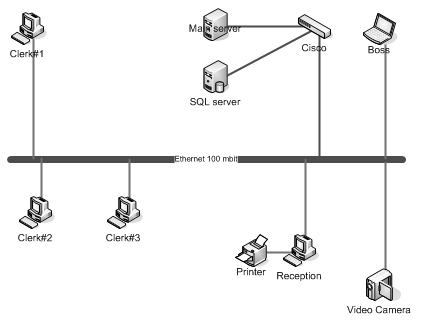схема сети в visio