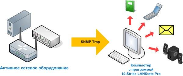 схема приема snmp-trap